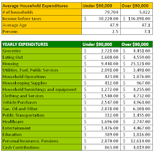 Budget Samples Household Typical Household Budget Template Budgeting Household Expenses