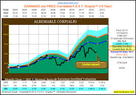 Albemarle Corp Fundamental Stock Research Analysis