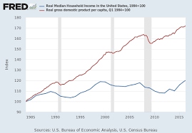 Real Gdp Chart Real Gross Domestic Product Per Capita A939rx0q048sbea