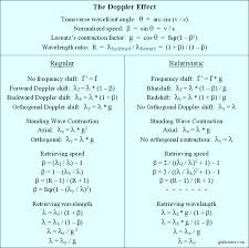 doppler effect equation signs. the relativistic doppler effect is consequence of slower frequency electron: f \u0027 \u003d g f. equation signs