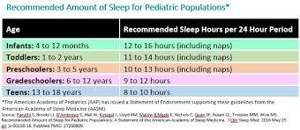 Sleep Hours Table