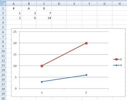 Line Graph Adding Value Of Series 1 To Series 2 Super User