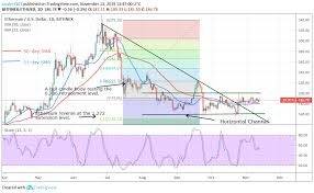 Ethereum Candlestick Chart Live Ethereum Continues Its Consolidation As The Bears And Bulls