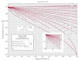Compressibility Chart For Co2 Nelson Obert Compressiblity Charts