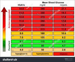 Random Blood Sugar Levels Chart Stock Vector Royalty Free