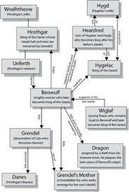 Flow Chart Of Medieval Period 97 Best Old English Literature Anglo Saxon Period Medieval