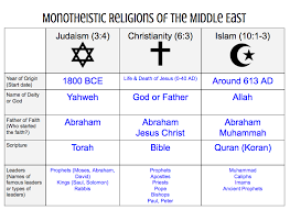 Middle East Review Geography Water Religions History