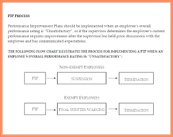 Template For Action Plan For Performance Improvement