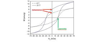 Cheaper ways to make strong <b>permanent magnets</b> - MagLab