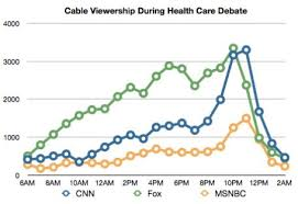 Cnn Ratings Chart The Health Reform Vote On Cable News Columbia Journalism