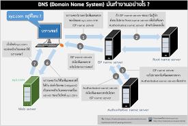 ดีเอ็นเอส (DNS) หรือ... - โปรแกรมเมอร์ไทย Thai programmer