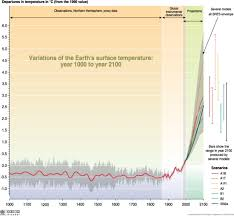 Earth Temperature History Chart Temperature Trends And Projections Grid Arendal