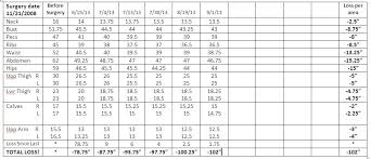 Inches Lost Chart Who Hid The Donuts My Most Recent Inch Loss Chart