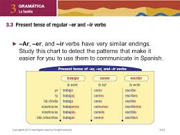 Er Chart Spanish In Lesson 2 You Learned How To Form The Present Tense Of