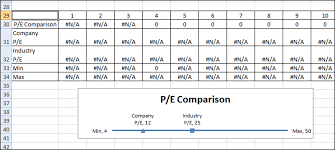 Company And Industry P E Price To Earnings Line Chart 2