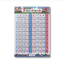 100 Chart Poster Shichida Number Chart Poster