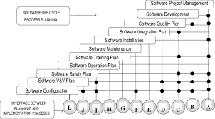 Relationships Between Different Phases Of Software Planning
