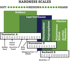 Rockwell Hardness Chart For Plastic Polyurethane Load Bearing Capacity Gallagher Polyurethane
