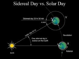 What Is The Rotation Of The Earth Universe Today