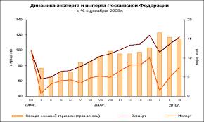 Реферат Государственное регулирование внешнеторговой деятельности  Рис 1 1 Внешняя торговля России в 2009 начале 2010 гг в процентном соотношении к декабрю 2008 г 5