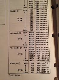 Needle Jet Chart Pwk 38 Needle Jet Chart Yamaha 2 Stroke Thumpertalk