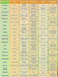 doterra price sheet essential oils cheat sheet for the love of oils pinterest
