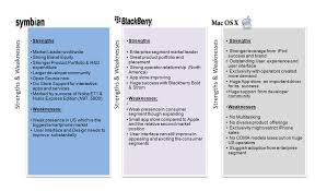 basic blackberry storm review folly for to see blackberry storm strength and weakness