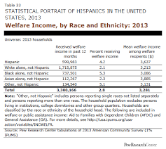 Welfare Income By Race And Ethnicity 2013 Pew Research