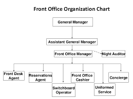 Introduction To Front Office Organization Hierarchy Duties