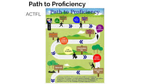 Actfl Path To Proficiency By Tracey Keitt On Prezi Next