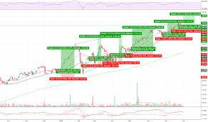 Ihi Stock Price And Chart Amex Ihi Tradingview