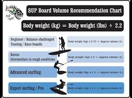 Board Volume Chart Sup Board Volume Recommendation Chart Blue Planet Surf Shop