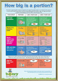 Meal Portion Chart Henry Shop Henry