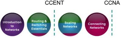 routing and switching ccna routing and switching course overview society of motion