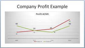 Line Chart Ppt Powerpoint Presentations How To Make A Double Line Graph In
