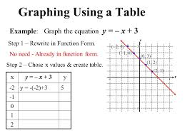 graphing using a table example graph the equation y x 3