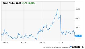 Stitch Fix Stock Chart Stitch Fix Despite Cheaper Stock Red Flags Emerge Stitch