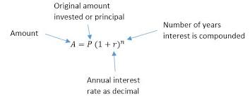 How Do You Solve For The Rate In The Compound Interest Formula