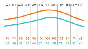 Palm Springs Average Temperature Chart 74 Abundant California Annual Weather Chart