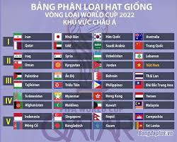 Ở vòng loại thứ nhất, việt nam và 41 đội tuyển xuất sắc nhất châu á được chia thành 7 bảng thi đấu vòng tròn 2 lượt tính điểm xếp hạng, chọn 7 3 đến 4 đội đầu dự vck world cup tại qatar. Việt Nam Co Lịch Thi Ä'ấu Dá»… Thở ở Vong Loại World Cup 2022 Bong Ä'a Việt Nam Việt Giải Tri