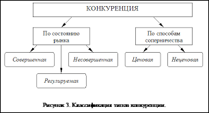 Курсовая работа Ценовая и неценовая конкуренция на предприятии  Классификация типов конкуренции