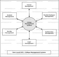 data flow diagram for college management system data college management system dataflow diagram on data flow diagram for college management system