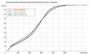 Tyler Mesh Size Chart Coffee Sieves Coffee Grind Analysis Coffee Bean Grading