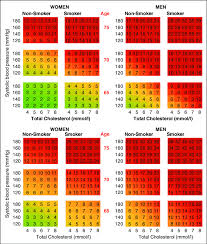 Score O P Charts For Use In Low Upper And High Lower