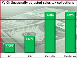 Johnson City Msa Kingsport Bristol Sales Tax Collections