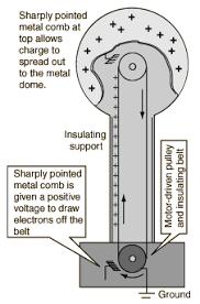 van der graaf generator how it works van de graaff generator