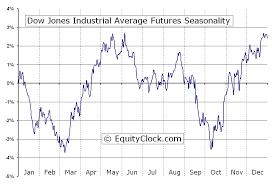 Djia Index Futures Chart Dow Jones Industrial Average Futures Dj Seasonal Chart