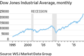 Dow Jones Quote Amazing Dow Industrials Cross 48 For First Time WSJ