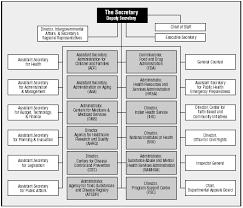 Government Of Alberta Organizational Chart Archived Chapter 3 Learning From Sars Renewal Of Public