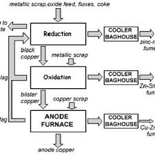 Copper Refining Flow Chart Simplified Flow Sheet Of Black Copper Smelter Process